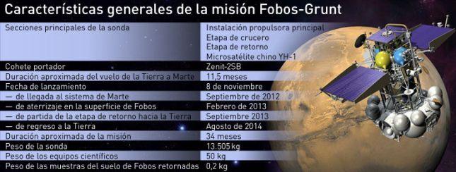 Fobos-Grunt